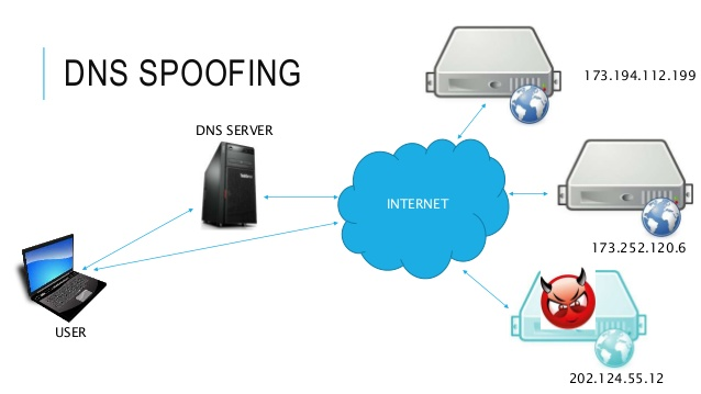 Hack Facebook By DNS Spoofing